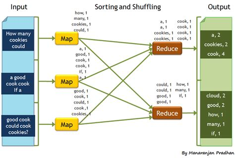 Apache Hadoop MapReduce - Detailed word count example from