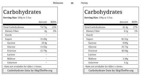 Know Why Blackstrap Molasses Is Far Superior then Honey!